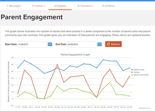 parent engagement software report
