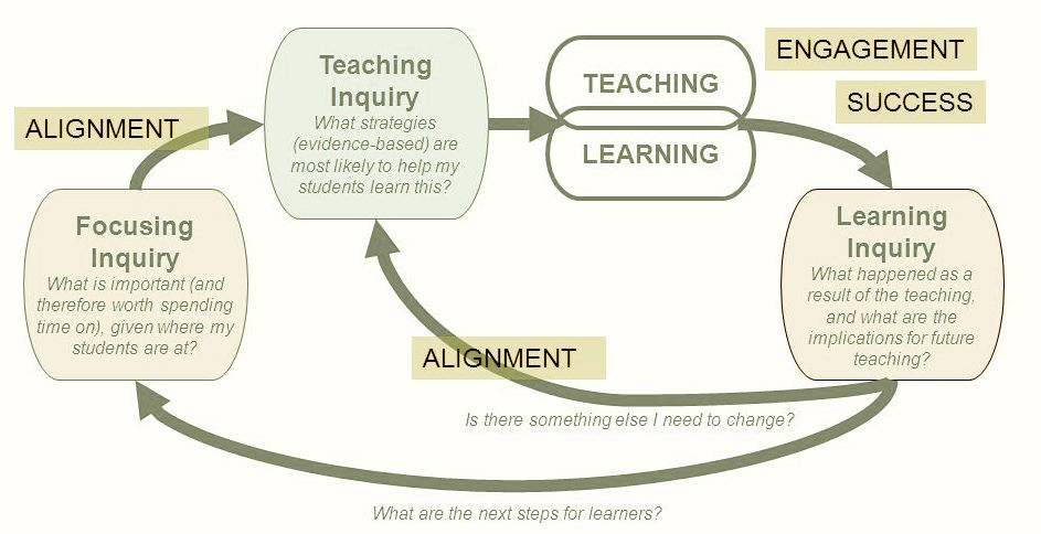 teaching as inquiry early education