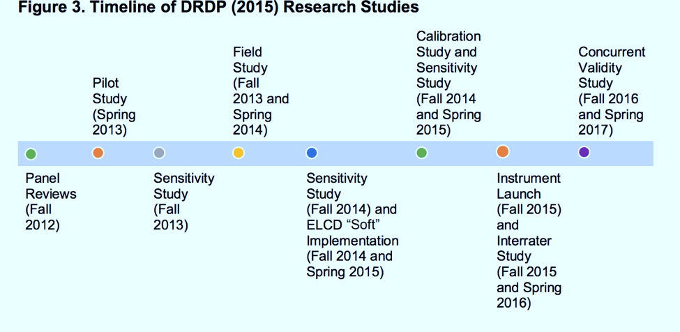 timeline of DRDP research